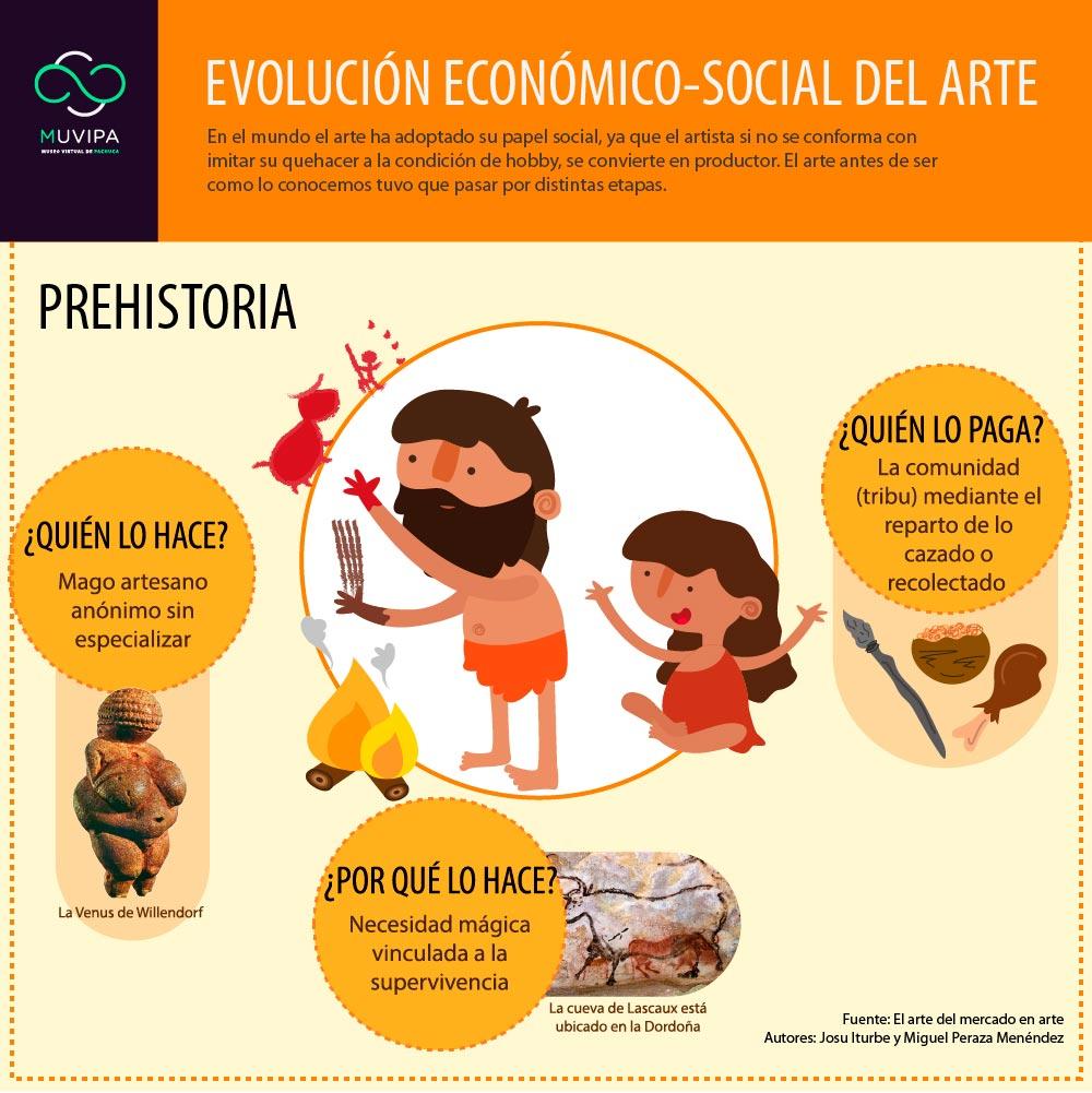 Evolucion-economico-social-del-arte-01