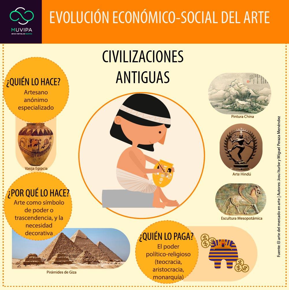 Evolucion-economico-social-del-arte-02