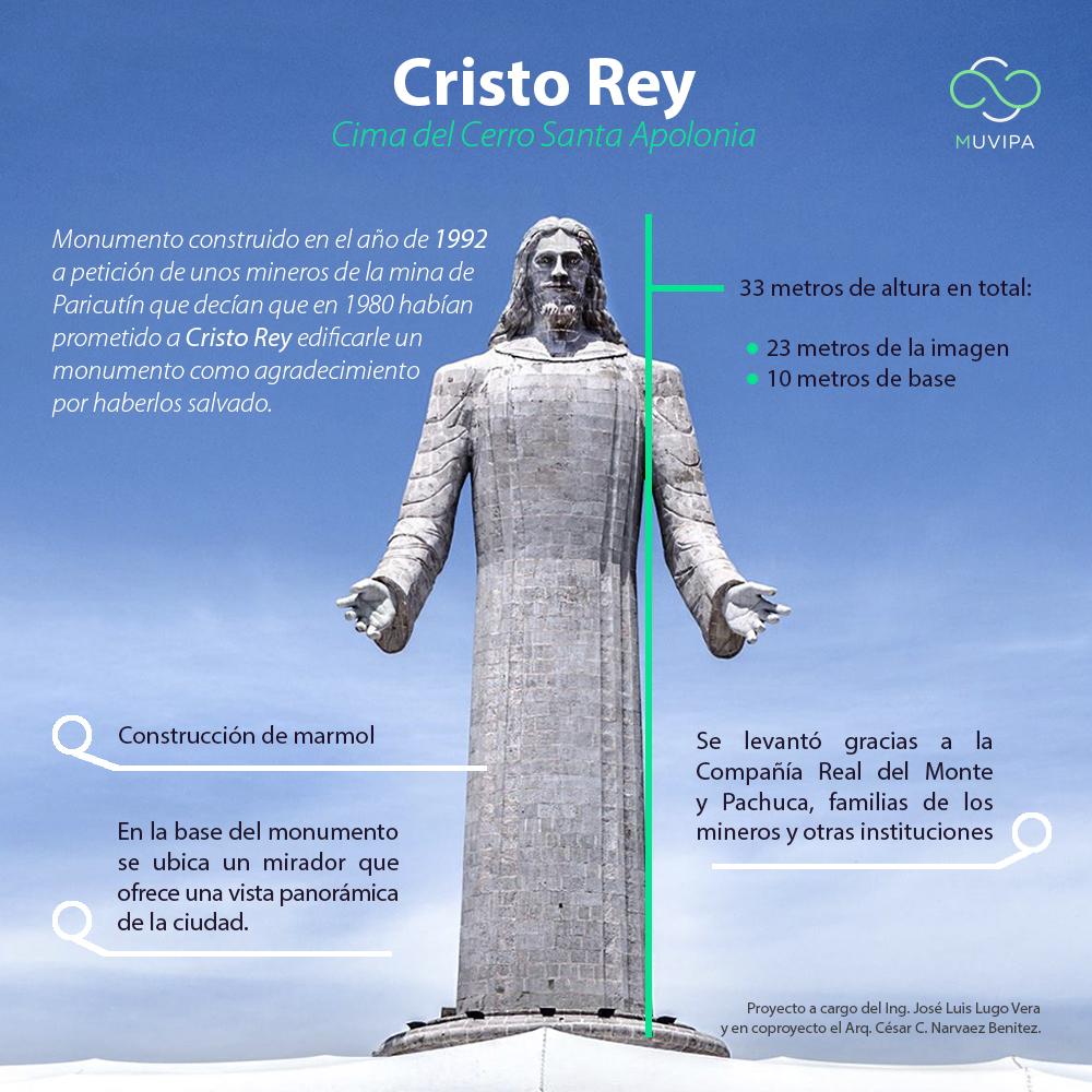 INFOGRAFÍA CRISTO REY